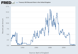 Uk Bond Yields Chart Consol Long Term Bond Yields In The United Kingdom Ltcyuk