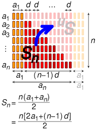 What Is A Progression Chart Arithmetic Progression Wikipedia