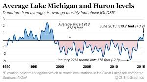 Lake Huron Water Levels Historical Chart Water Level On Lake Michigan Coffee Spoons