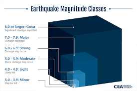 In this 5th episode, we compare the power released for the biggest earthquakes, from an everyday 2.0 earthquake, to a 5.0 objects shifting quake. How Are Earthquakes Measured Magnitude Intensity Scales Cea