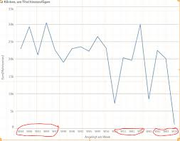 Solved Time Sequence In Line Chart Not In Correct Order