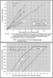Weight Loading Chart Aircraft Performance Computing Weight And Balance With A