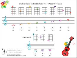 Ukulele Fretboard Notes Chart Www Bedowntowndaytona Com