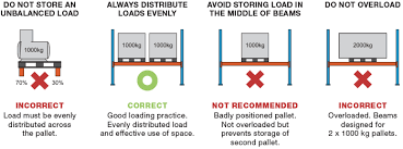Load Capacity Unirack