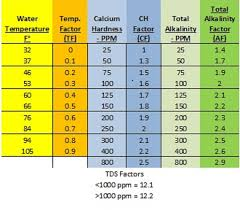 Lsi The Math Explanation For Pool Maintenance
