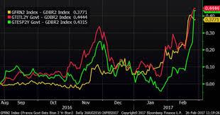 Epsilon Theory Chart Bloomberg Bond Yields France Germany