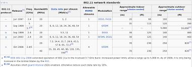 Tutorial Of Wireless Standards Ieee 802 11a 802 11b