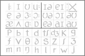 The phonetic alphabet is the list of symbols or codes that shows what a speech sound or letter sounds like in english. Interactive Phonemic Chart British English Article Onestopenglish