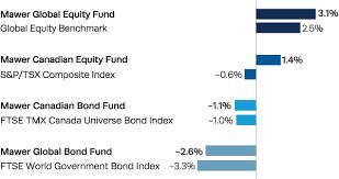 Mawer Investment Management 3rd Quarter Newsletter