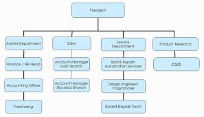 Jollibee Food Corporation Organizational Chart Jollibee Organizational Chart Related Keywords Suggestions