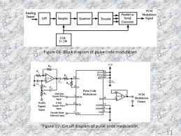 pulse code modulation block diagram the wiring diagram audio compression block diagram