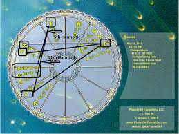 Planet Gold Size Chart 5 21 19 Chart Wheel Planet Girl Consulting Llc