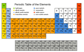 grasp the periodic table of elements