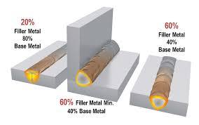 Aluminum Filler Metal Selection Chart Which Filler Metal Should You Choose