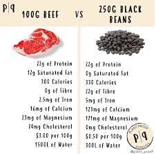 Protein In Vegetables Vs Meat Chart Check Out The Difference Between Black Beans Vs Steak