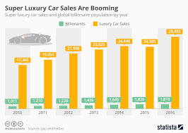 Chart Super Luxury Car Sales Are Booming Statista