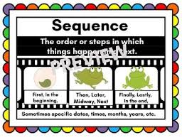 Sequencing Anchor Chart Sequencing Anchor Chart Worksheets Teaching Resources Tpt