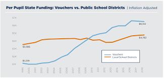 School Funding Chart 10th Period September 2019