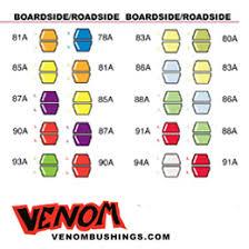 Longboard Weight Chart Venom Bushing Charts Longboardism