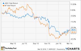 Better Turnaround Bet Macys Or Nordstrom The Motley Fool