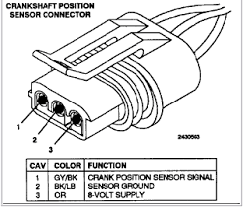 95 dodge neon the crank sensor we wiring harness 2 0l Dodge Neon Wiring Harness i dont understand why you have 6 wires that crank sensor only uses three here is what your crank sensor connector should look like graphic dodge neon engine wiring harness