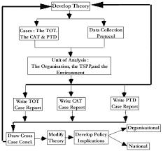 A Framework for Analysis of  D Platformer Levels