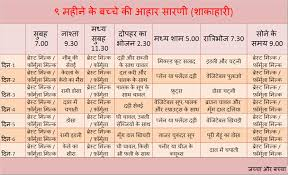 6 Month Old Baby Food Chart In Hindi Clean After Delivery Diet Chart In Hindi Pregnancy Diet