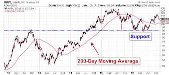 Apple Shares Will Be A Bargain At These Critical Support