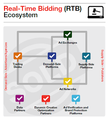Eight Ways To Improve The Real Time Bidding Ecosystem