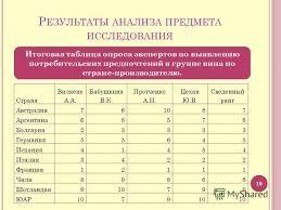 Презентация на тему С ОВЕРШЕНСТВОВАНИЕ АССОРТИМЕНТНОЙ ПОЛИТИКИ  10 Р ЕЗУЛЬТАТЫ