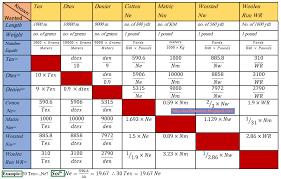 Yarn Size Chart Yarn Count Conversion Chart Www Bedowntowndaytona Com