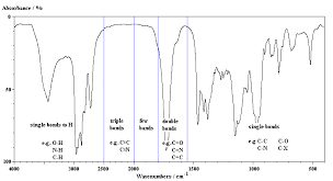 Ch13 Ir Spectroscopy