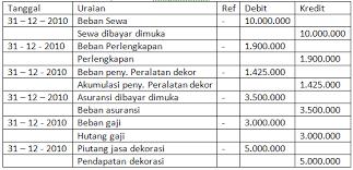 Dan saldo awal akun peralatan kantor adalah rp 1.800.000. Jurnal Penyesuaian Mine