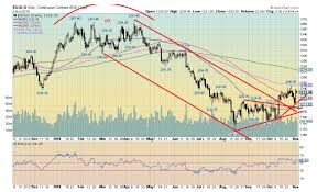 Tsx Globe And Mail Chart Why Is The Canadian Tsx Venture Exchange Prone To Booms And