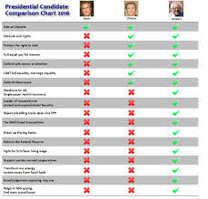 Democratic Candidate Comparison Chart Pin On Progressive Voices Bernie2020