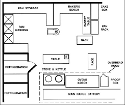 Kitchen Design Principles Unique Decorating Ideas
