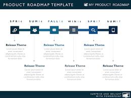 Strategic Roadmap Planning And Product Portfolio Management
