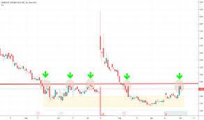 Capr Stock Price And Chart Nasdaq Capr Tradingview