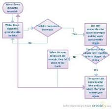 Flow Chart On Water Cycle Write A Paragraph Within 100 Words On The Water Cycle Using