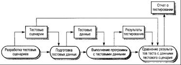 Информатика программирование Проектирование процесса  Рисунок 2 Процесс тестирования дефектов