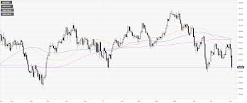 Usd Chf Technical Analysis Swiss Franc Soars As The Trade
