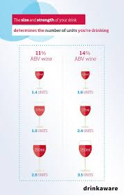 How Many Units And Calories Are There In Wine Drinkaware