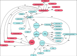 semantic network of meat manufacturing