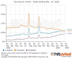Craigslist More Popular Than Myspace Sign Of Economy Says