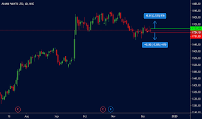 Asianpaint Stock Price And Chart Nse Asianpaint
