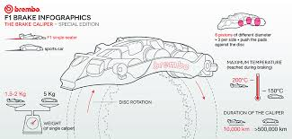 Website F1 Infographics Brembo Official Brembo Infographics F1 xTdY0qw5w