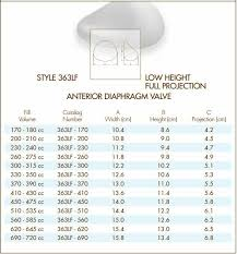 Natrelle Implants Size Chart Natrelle Style 363lf Low Height Full Projection Anterior