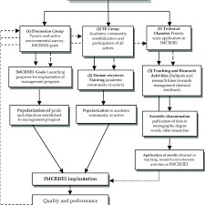 Basic Flow Chart To Implantation The Integrated Management