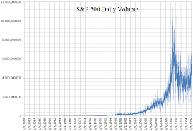 Nyse Volume Chart File S And P 500 Daily Volume Chart 1950 To 2016 Png