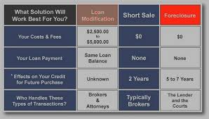 Short Sale Vs Foreclosure Chart How To Make Sense Of The Short Sale Vs Foreclosure Process